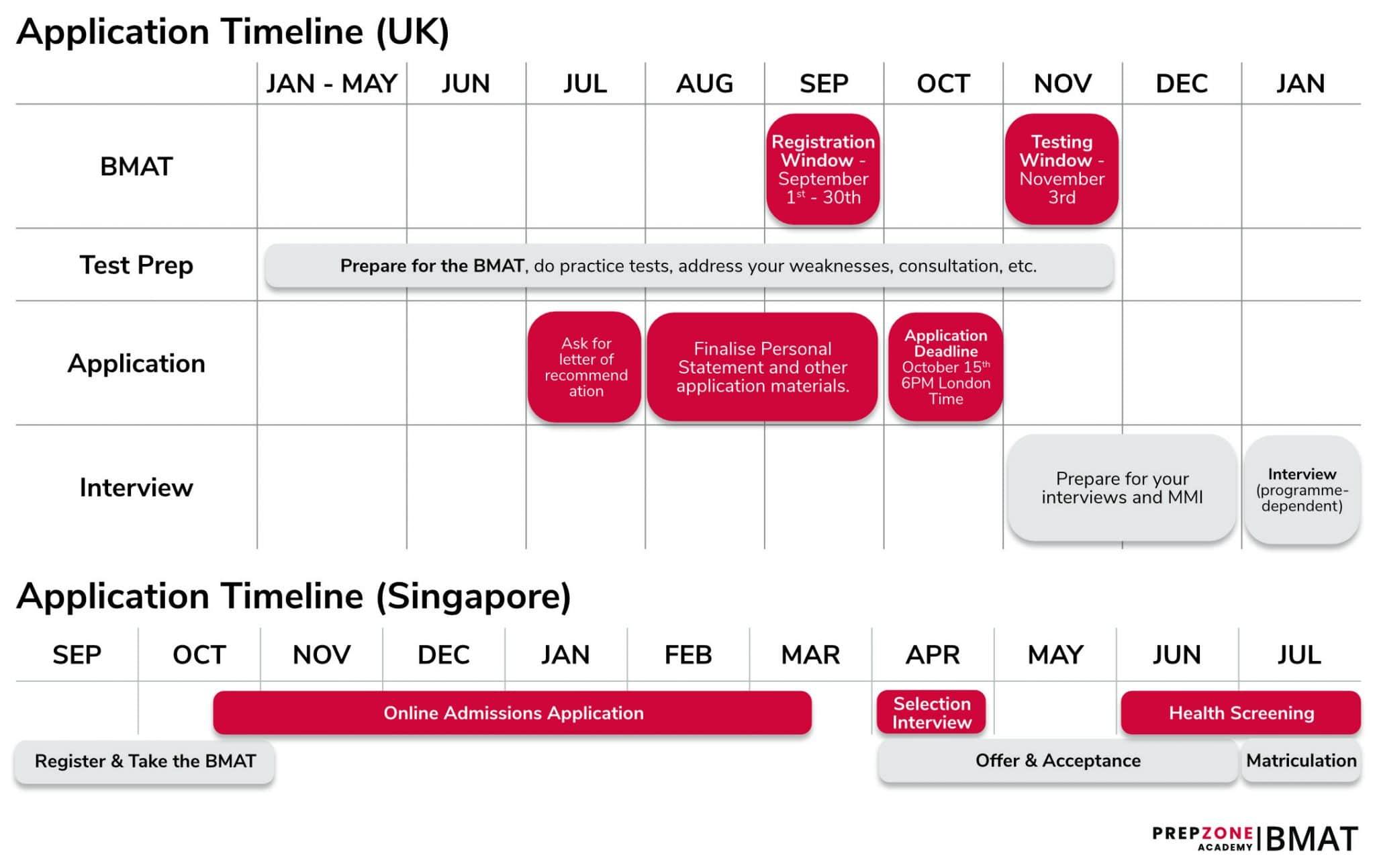 BMAT Application Timeline 2021 scaled